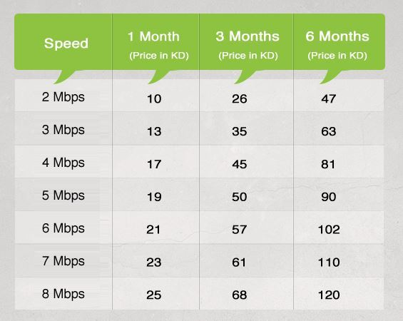 1Mbps for 1KD per month... Only with Gulfnet