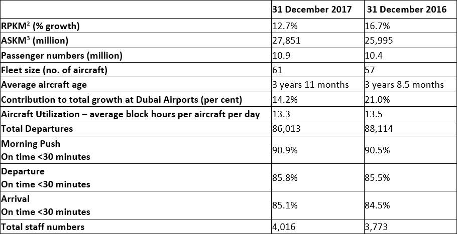 2017 Yearly Reports: flydubai sees strong growth in revenues, record passengers and sustained profit