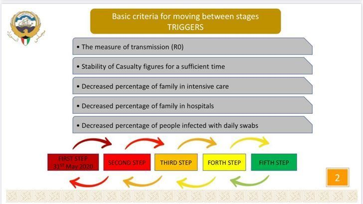 Basic Criteria for Shifting from One Stage to Another